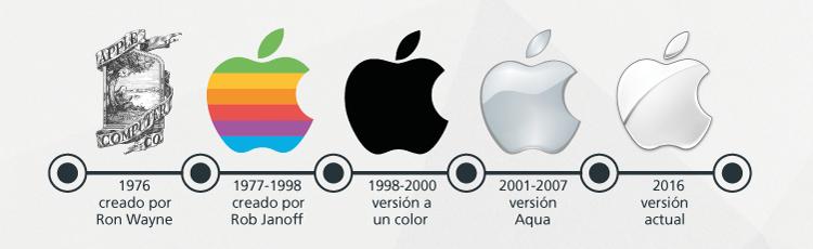 Evolución de la marca gráfica de Apple.